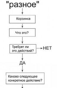 Блок диаграммы рабочего процесса