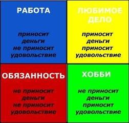 Диаграмма важных и приятных дел, фото