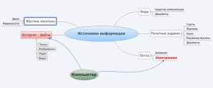 Различные типы информации, майнд-карта